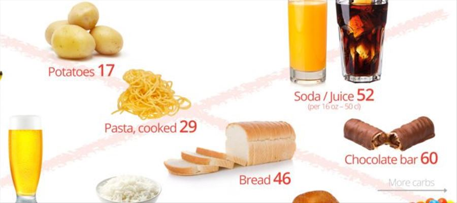 Foods to avoid to stay healthy always