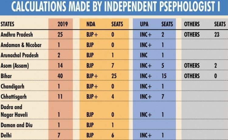 Lok Sabha 2019 Forecast calculations