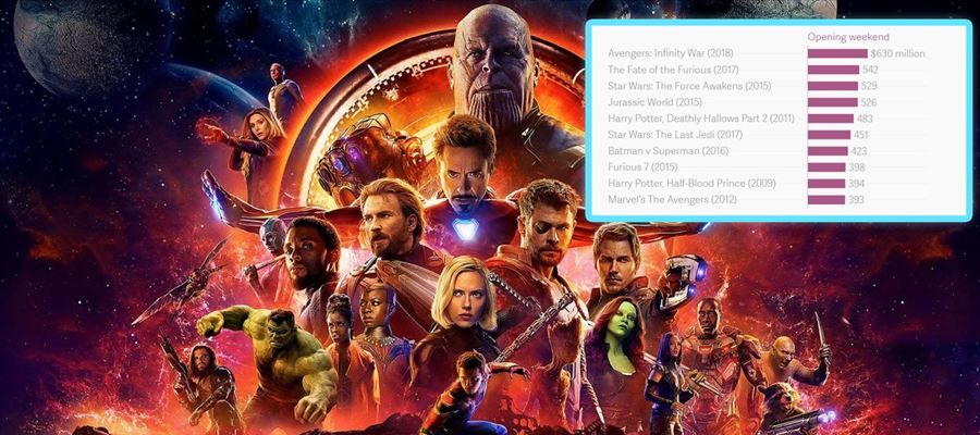'Avengers: Infinity War' dominates the WORLD BOX-OFFICE - HISTORY RE-WRITTEN as Records Topple