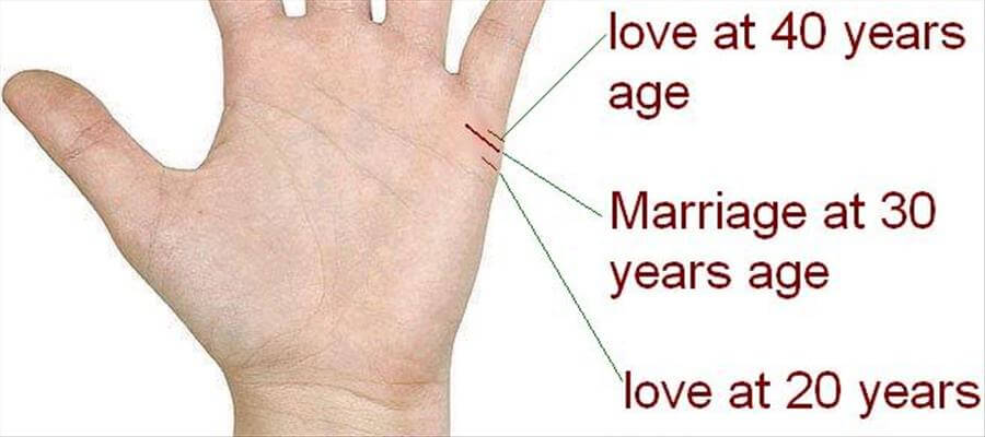 Dating palmistry